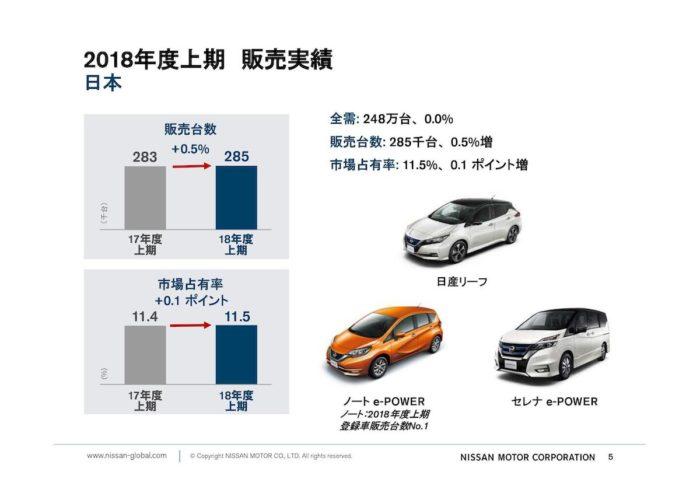 日産 2018年度中間決算 日本市場の販売実績