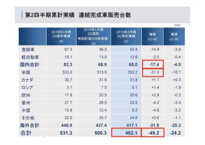 SUBARU 2018年度第2四半期決算 地域別完成車販売台数
