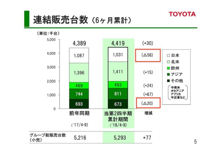 トヨタ 2018年度 第2四半期決算「連結販売台数(6ヶ月)」