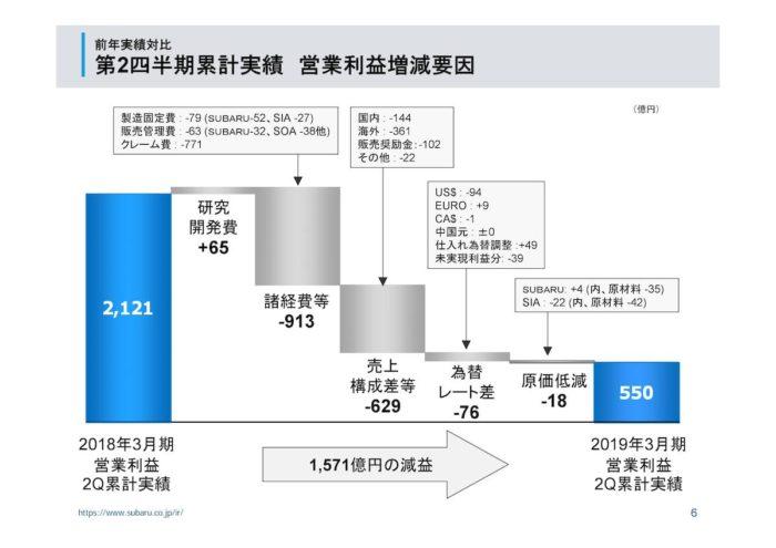 SUBARU 2018年度第2四半期決算 利益増減要因