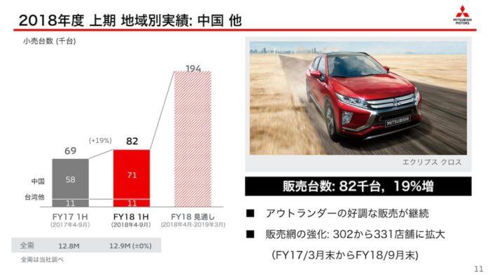 三菱自動車 2018年度上期・地域別「中国」