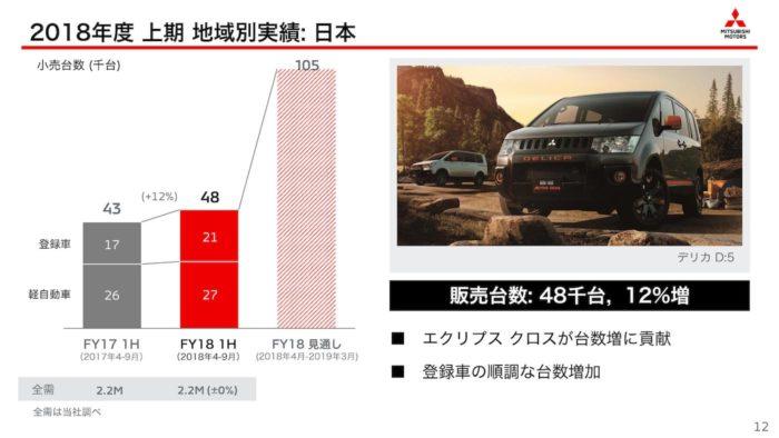 三菱自動車 2018年度上期・地域別「日本」
