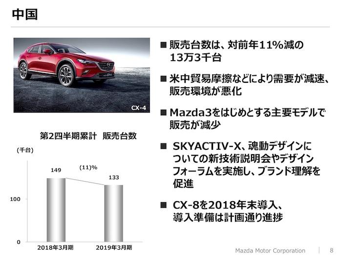 マツダ2019年3月期 中間決算 中国市場の動向