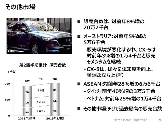 マツダ2019年3月期 中間決算 日本市場の動向