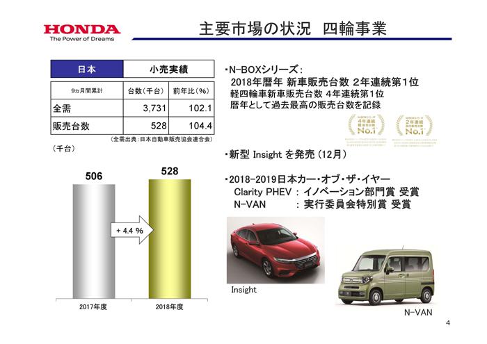 ホンダ2018年度 第2四半期 日本市場の動向