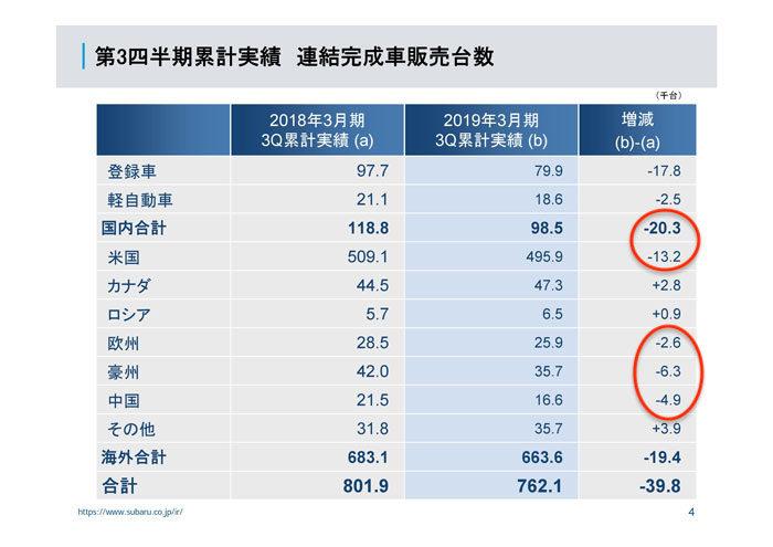 SUBARU 2018年度第3四半期決算(9ヶ月)世界販売台数