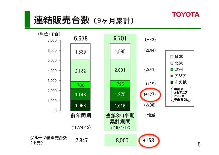 トヨタ自動車 2018年度第3四半期決算 連結販売台数(9ヶ月)