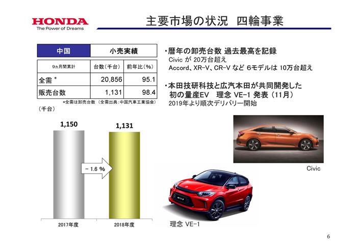ホンダ2018年度 第2四半期 中国市場の動向