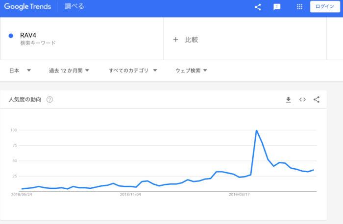 RAV4のWEB検索数(過去1年間)
