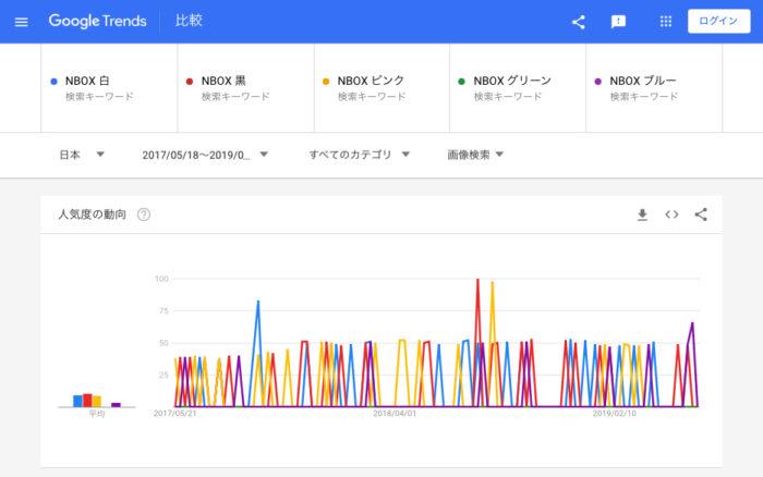 NBOX 画像検索(白、黒、ピンク、グリーン、ブルー)