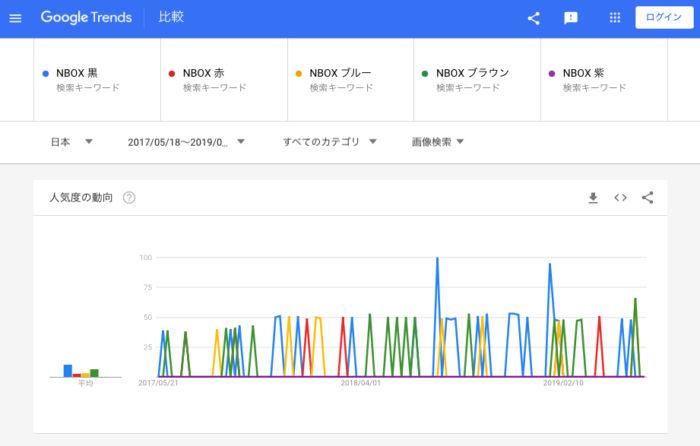N-BOXカスタム含む画像検索②