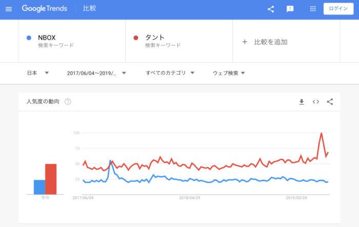 ウェブ検索数比較「N-BOX vs タント」(2019年7月4日調査)