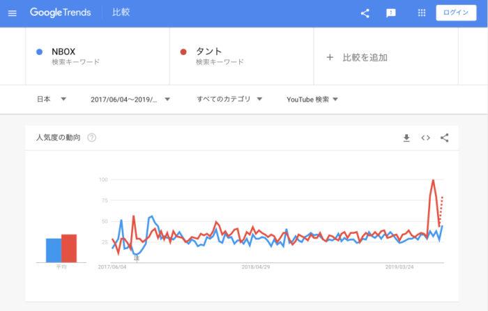 YouTube検索数比較「N-BOX vs タント」(2019年7月4日調査)