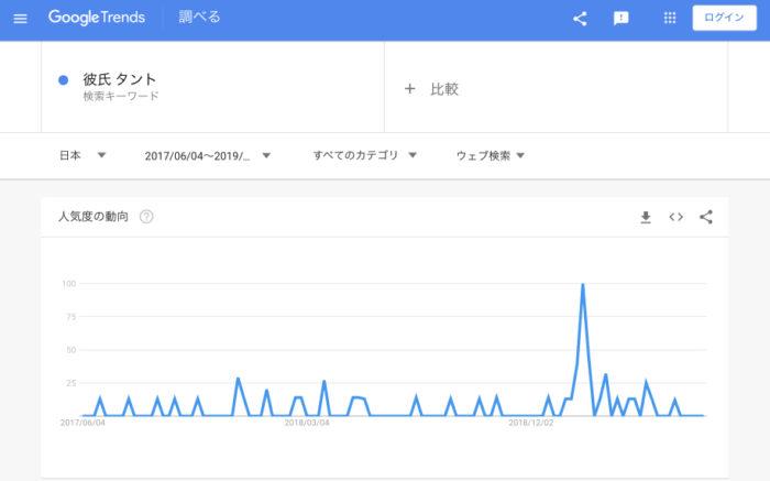 「彼氏 タント」検索数の推移(2019年7月4日調査)