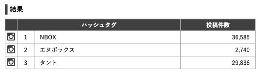 インスタタグ比較「NBOX vs タント」(2019年7月4日)