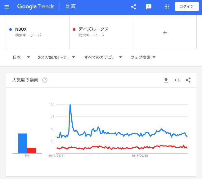 ウェブ検索比較(NBOX/デイズルークス)7月5日