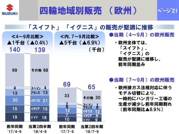 中間:四輪地域別販売(欧州)