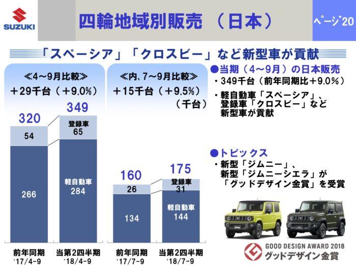 中間:四輪地域別販売(日本)