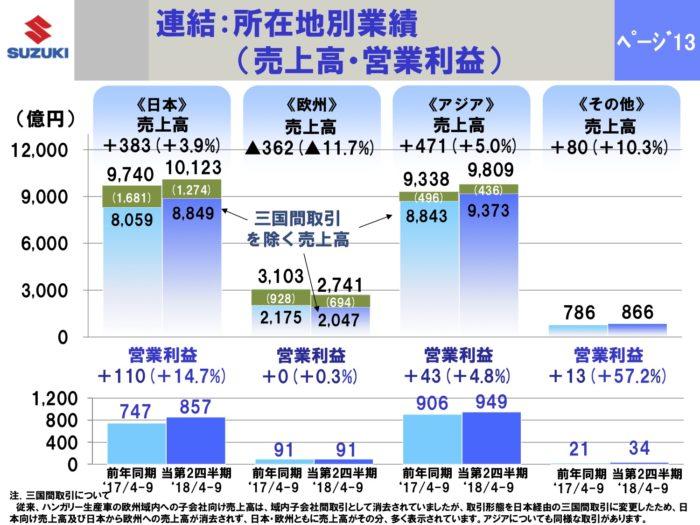 中間:所在地別 売上高・営業利益