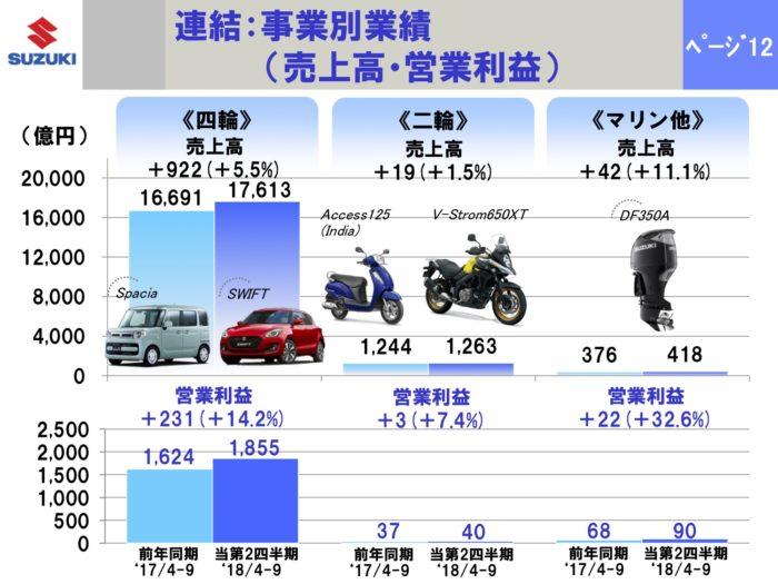 中間:連結事業別 売上高・営業利益