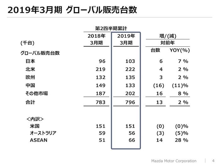 マツダ2019年3月期 中間決算 グローバル販売台数