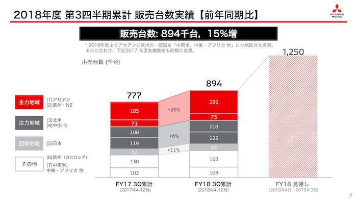 三菱自動車2018年度 第3四半期決算『販売台数実績』