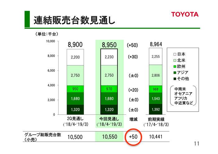 トヨタ自動車 2018年度第3四半期決算 連結販売台数(見通し)
