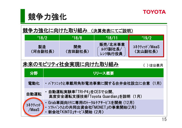 トヨタ自動車 2018年度第3四半期決算 競争力強化