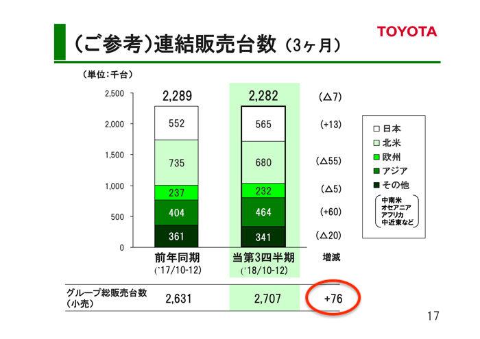 トヨタ自動車 2018年度第3四半期決算 連結販売台数(3ヶ月)
