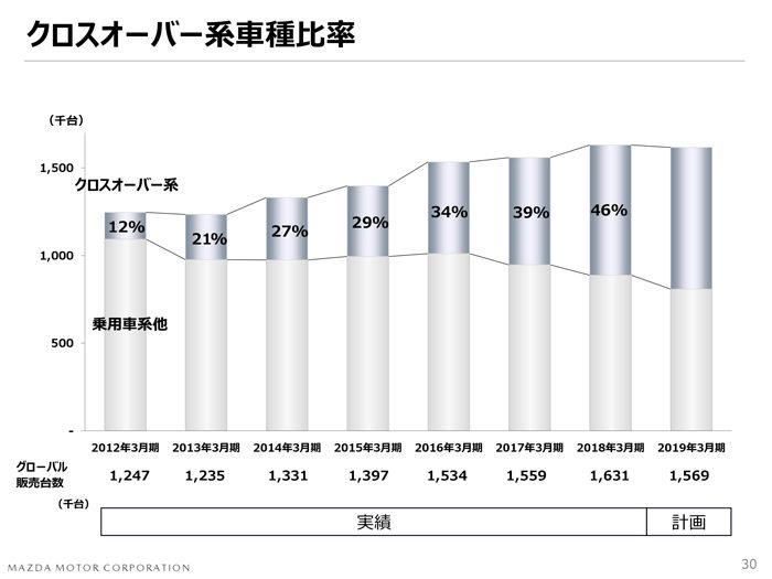 マツダ2018年度 第3四半期決算 クロスオーバー系車種比率