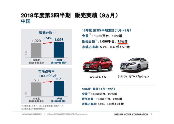 日産自動車 2018年度第3四半期決算「中国市場」累計販売実績