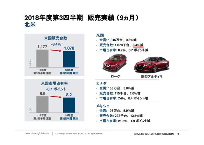 日産自動車 2018年度第3四半期決算「北米市場」累計販売実績