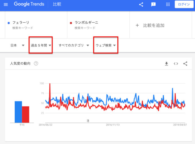 in 日本「フェラーリ」「ランボルギーニ」WEB検索回数(5年間)