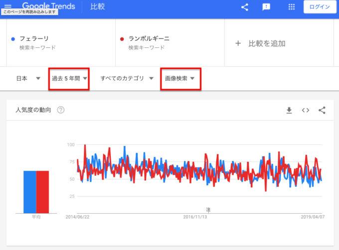 in 日本「フェラーリ」「ランボルギーニ」画像検索回数(5年間)