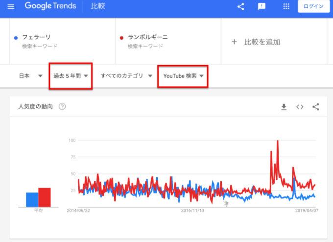 in 日本「フェラーリ」「ランボルギーニ」YouTube検索回数(5年間)