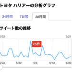 トヨタ ハリアーのツイート分析(6月20日)