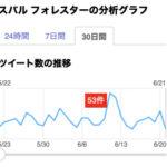 スバル フォレスターのツイート分析(6月20日