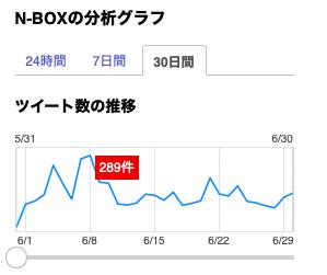 N-BOX(ツイッター投稿数)