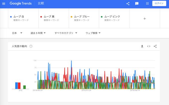 ムーブ:WEB検索の動向
