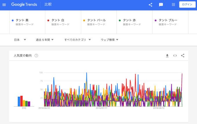 タント:WEB検索回数