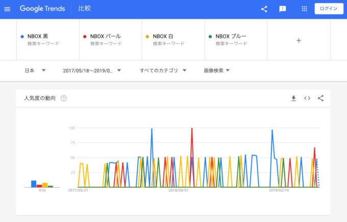 N-BOXカスタム含む画像検索①