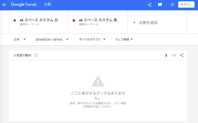 eKスペースカスタム:人気色のウェブ検索数