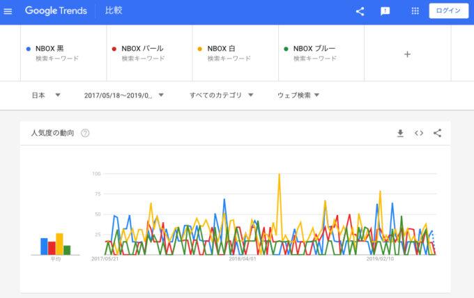 N-BOXカスタム含むウェブ検索