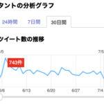 「タント」Twitter分析(2019年7月4日)