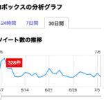 NボックスのTweet数(7月5日)